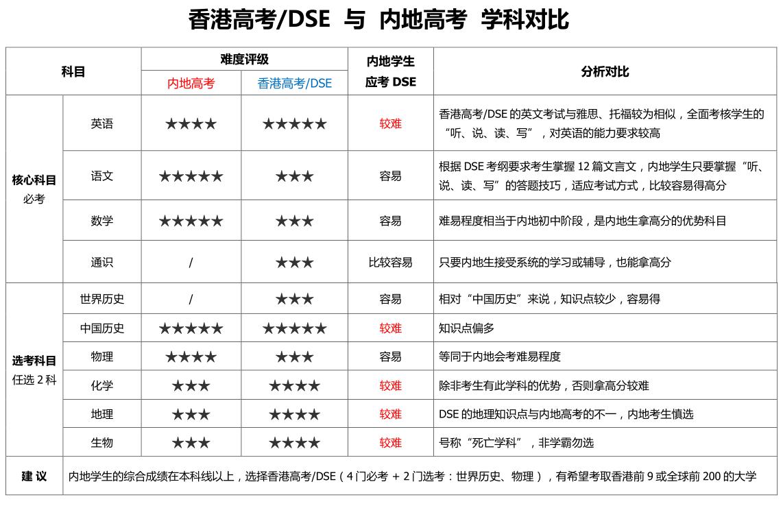 DSE,HKDSE,香港高考,香江全人教育